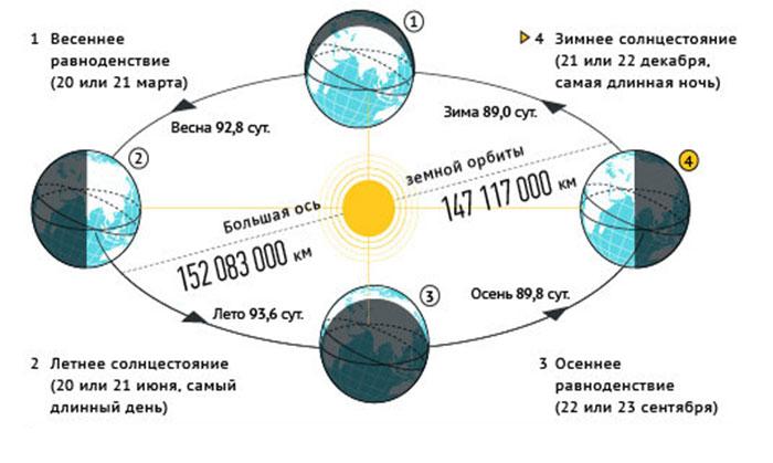 В северном полушарии наступило астрономическое лето