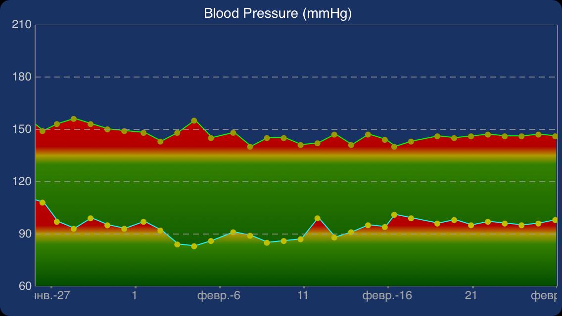 ежедневная утренняя зарядка стабилизирует давление