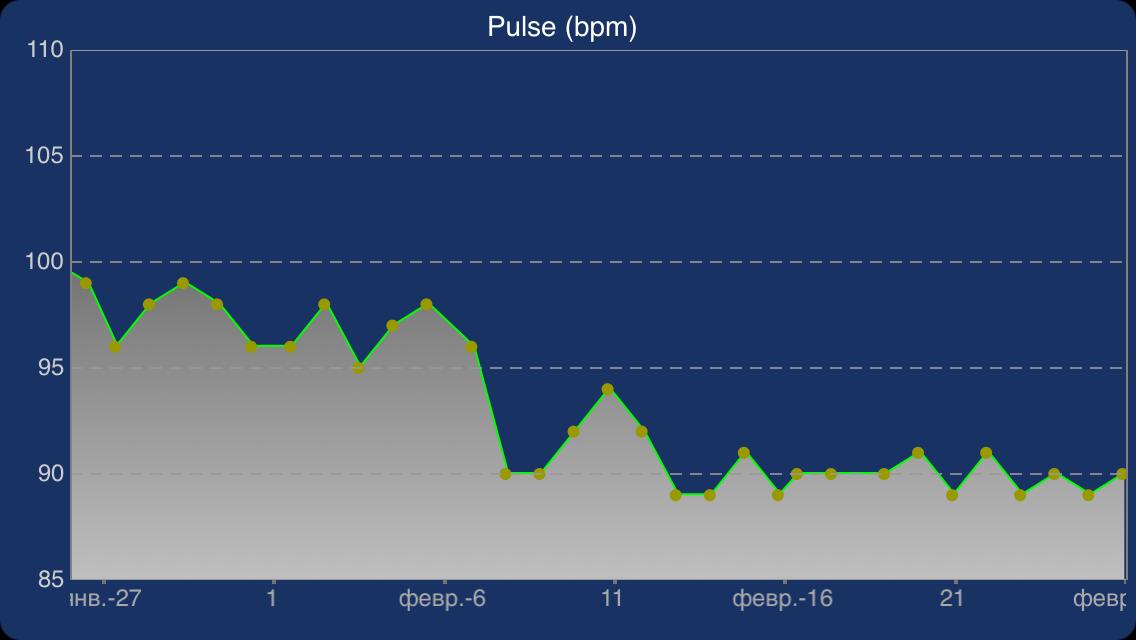 ежедневная утренняя зарядка стабилизирует пульс